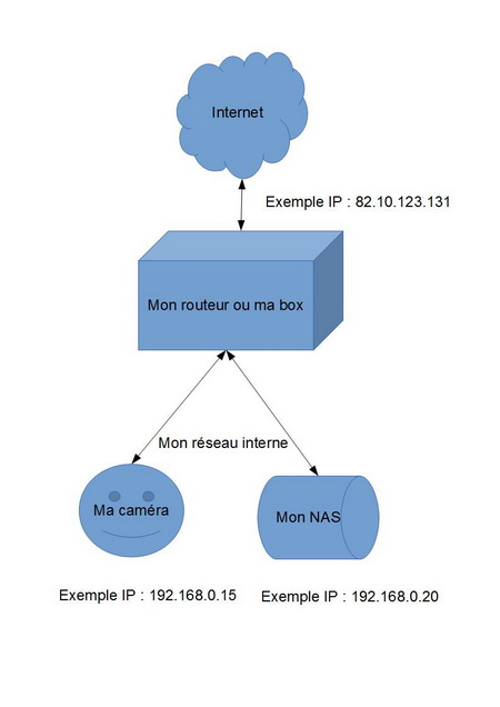 explication-routage