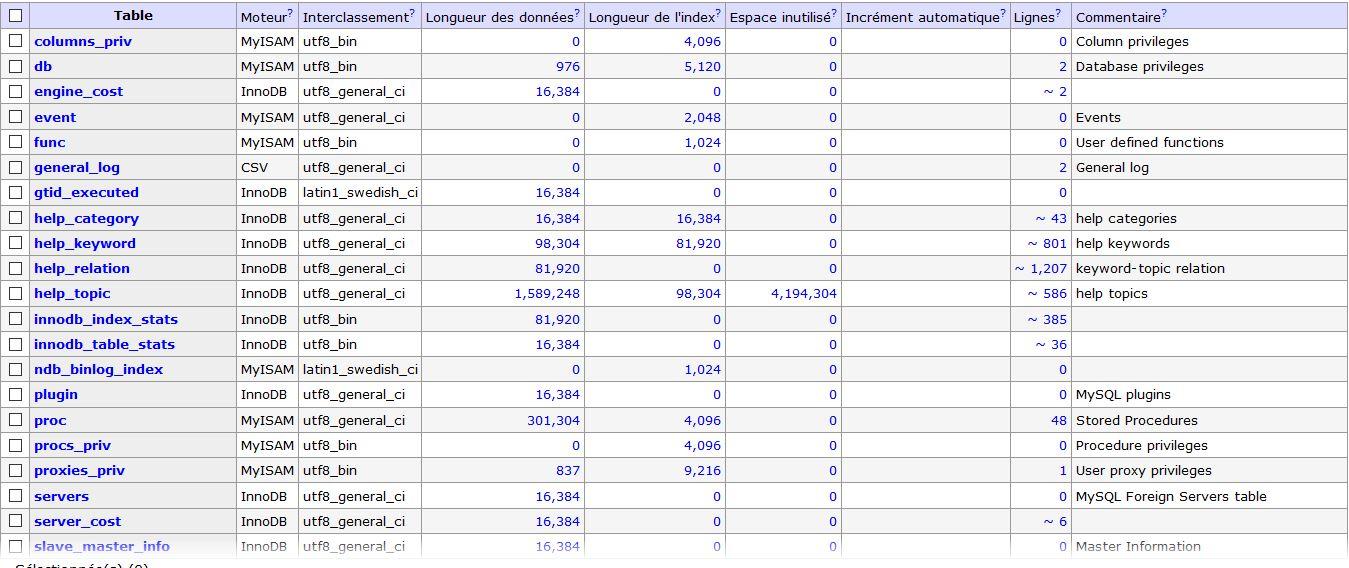 mysql database
